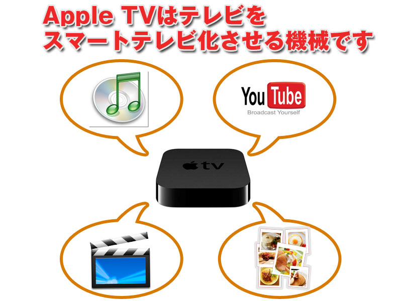 Apple TVとは?